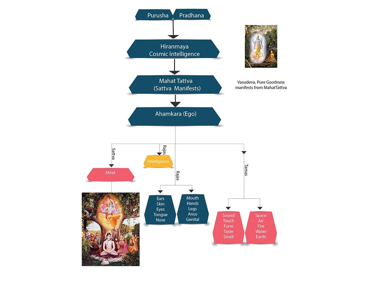 Creation as in Yogīc Scriptures